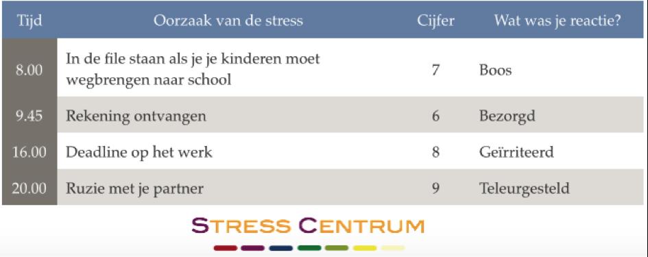 stressdagboek